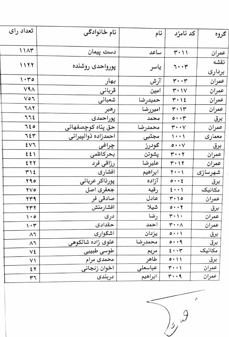 هشتمین دوره انتخابات هیات مدیره نظام مهندسی گیلان امروز در گیلان برگزار شد