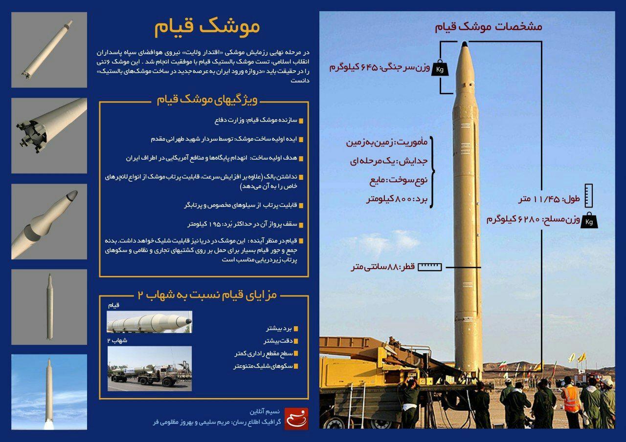 حمله موشکی سپاه به مقر سرکردگان جنایت تروریستی اهواز در شرق فرات